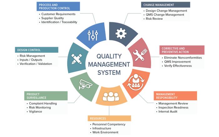 hệ thống quản trị chất lượng