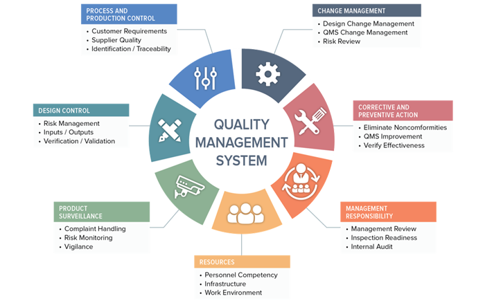 QUALITY MANAGEMENT SYSTEM ACCORDING TO ISO: 9001
