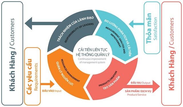 hệ thống quản lý chất lượng trong doanh nghiệp
