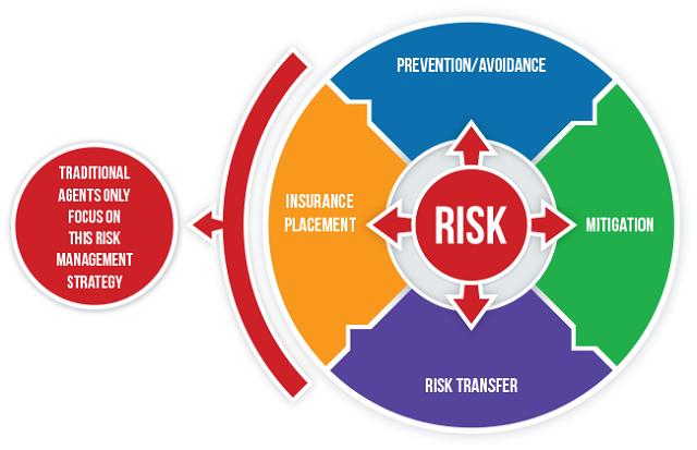 quy trình đánh giá rủi ro