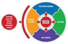 Quy trình đánh giá rủi ro an toàn lao động chỉ với 5 bước đơn giản