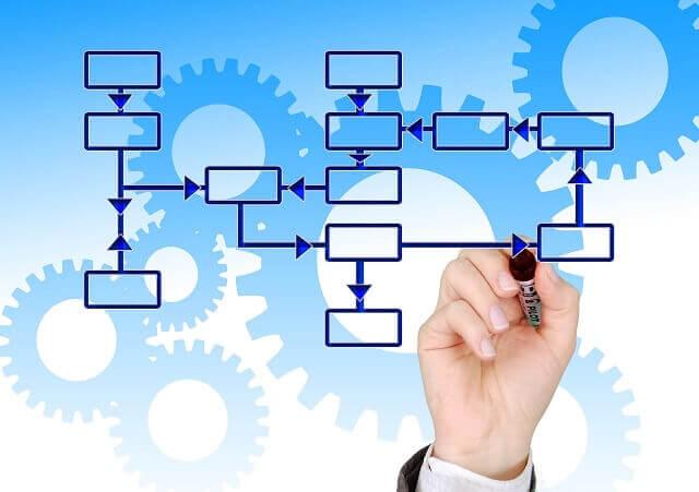 quy trình quản lý doanh nghiệp
