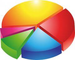 Top 7 công cụ quản lý chất lượng tốt nhất dành cho doanh nghiệp