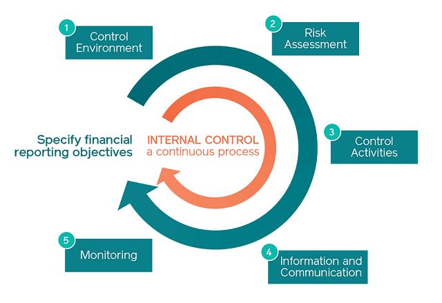 đánh giá hệ thống kiểm soát nội bộ