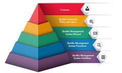 Mô hình khung hệ thống quản lý chất lượng theo tiêu chuẩn quốc gia TCVN ISO 9001:2015