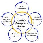sơ đồ hệ thống quản lý chất lượng