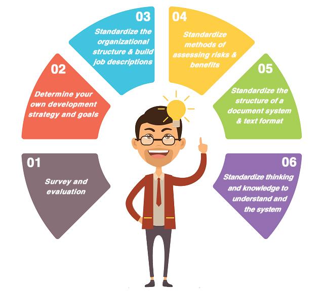 chuẩn hoá hệ thống quản lý