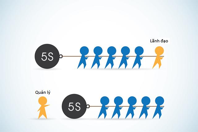 5s trong quản lý chất lượng